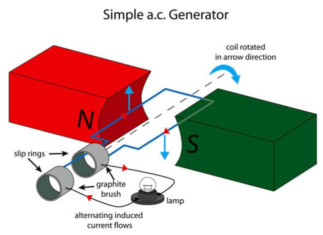 AC Generators vs. DC Backup GeneratorsPower Plus