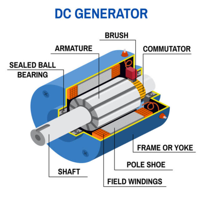 AC vs  DC Backup Generators: What's the Difference?